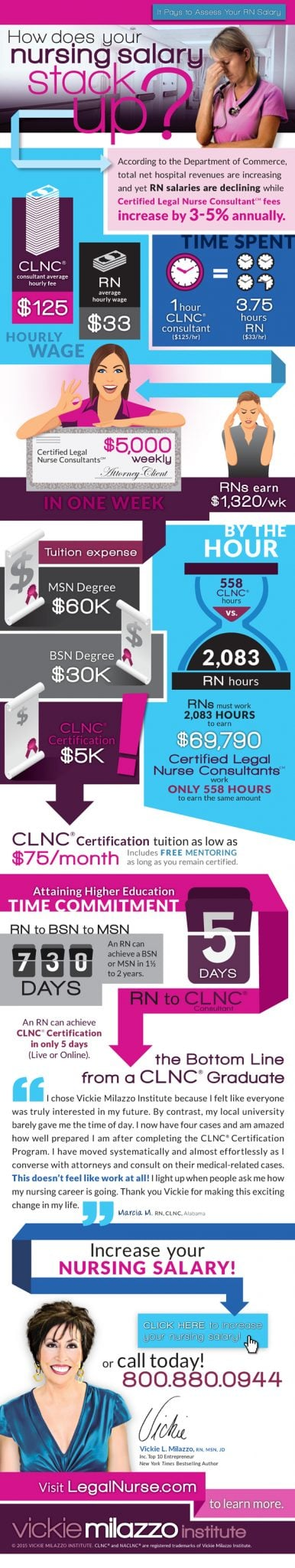 How Does Your RN Salary Stack Up Against a Certified Legal