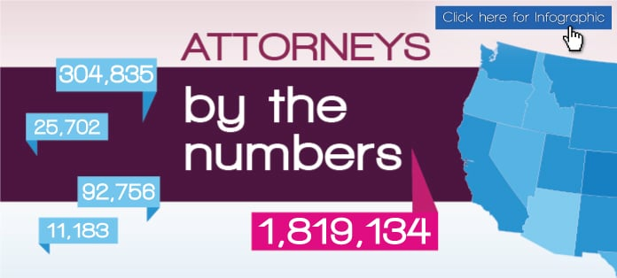 Getting Legal Nurse Consultant Jobs Just Got Easier with 131,304 More Attorneys in the U.S.